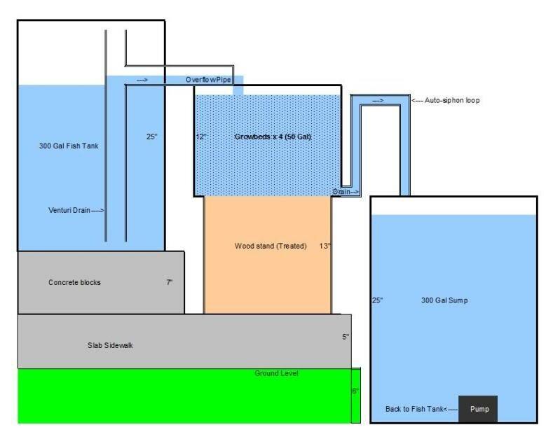 Aquaponics Design Plans Possibly The Most Efficient